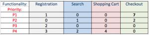 Software Testing QA Bug Statistics